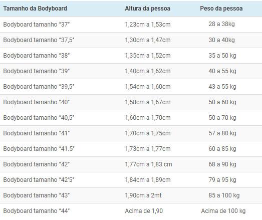 São medidas dadas em polegadas e segue como um padrão na indústria de  pranchas de bodyboard. Para você ... 7887497267